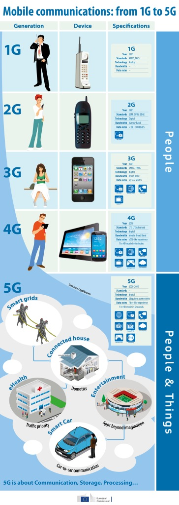 5g-mobile-telcomms_infographic